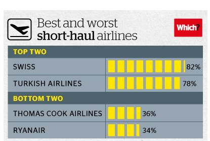 Ud af alle 16 kort-distance luftfartsselskaber vandt Ryanair suverænt sidstepladsen.
